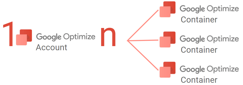 Bild: Google Optimize Account und Container Hierachie