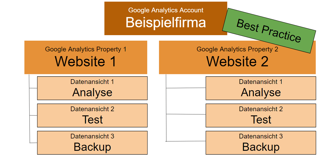 Google Analytics Account Setup - Best Practice