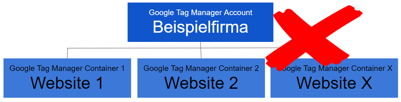 Google Tag Manager - Aufwändiges Setup