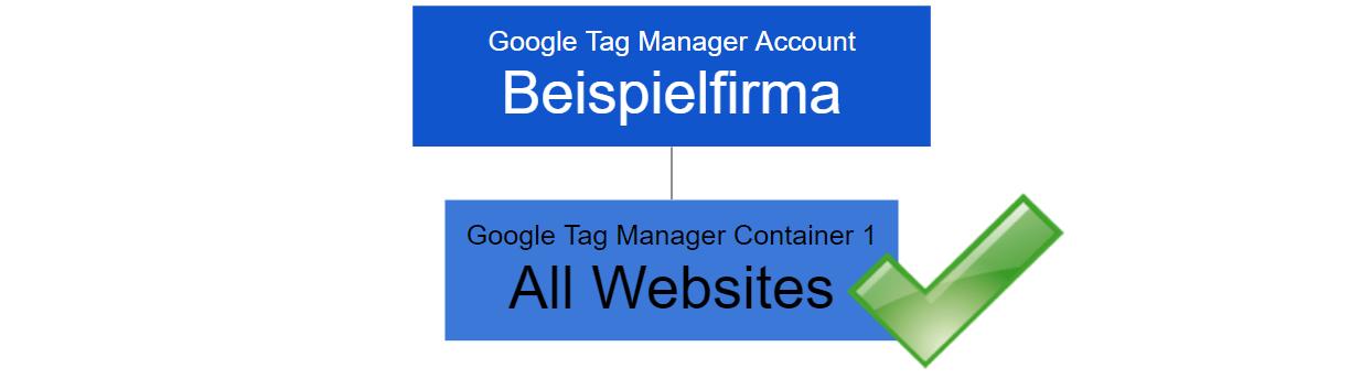 Google Tag Manager - Setup- und Wartungsfreundliches Setup