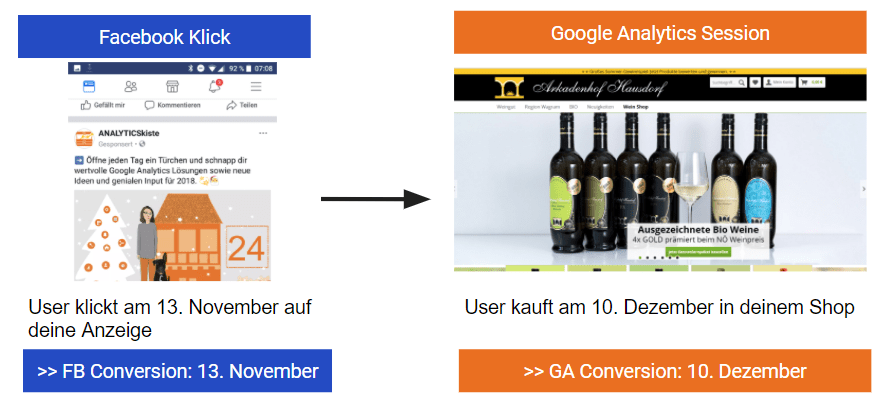 FB vs GA Conversion Zeiterfassung