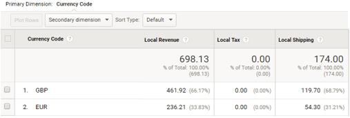Google Analytics Reporting in Fremdwährung