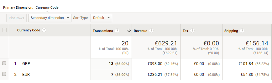 Google Analytics Reporting in lokaler Währung