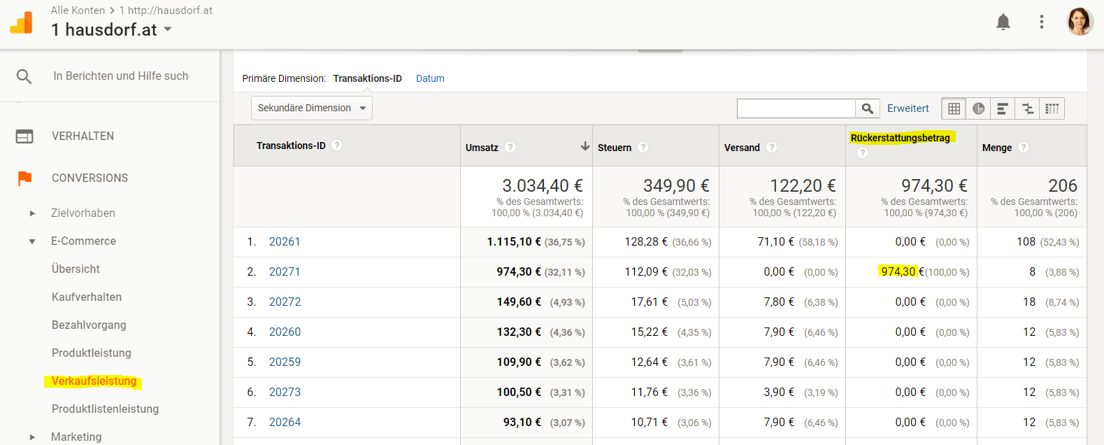 Google Analytics Verkaufsleistungs Report