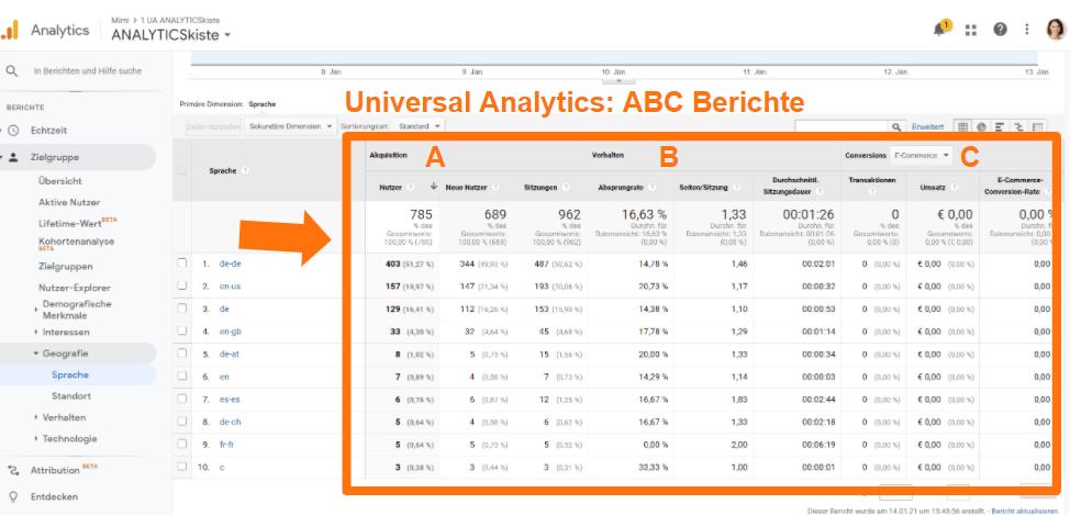 Aufbau der Standardberichte in Universal Analytics