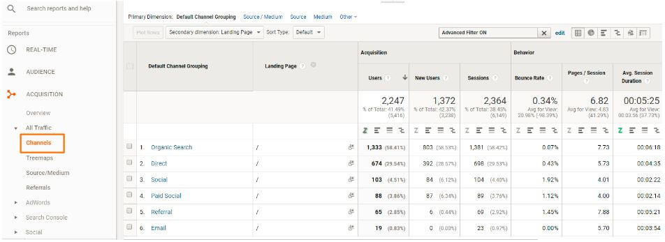 Channel Analyse in Google Analytics