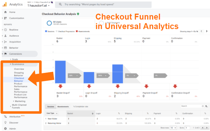 Checkout Funnel in Universal Analytics