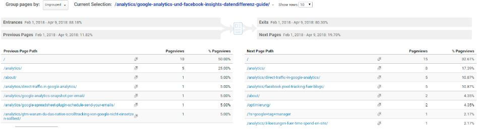 Content Analysen in Google Analytics