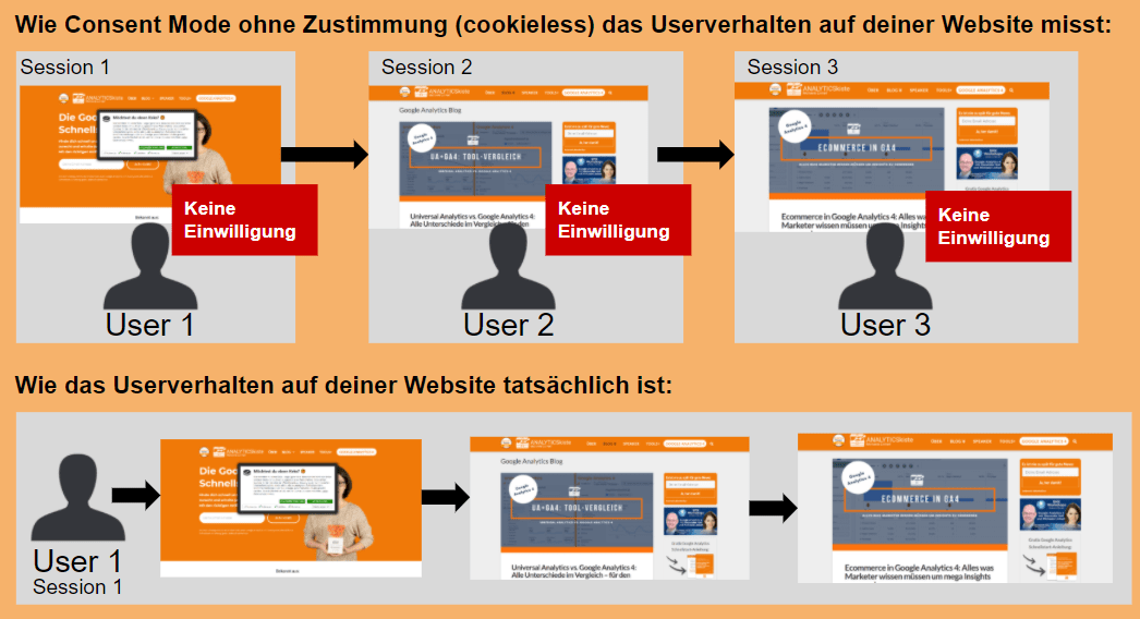Funktionsweise Cookieless Tracking mit dem Google Consent Mode