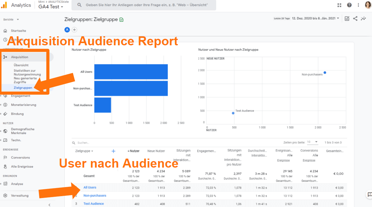 Google Analytics 4 Audience Acquisition Report