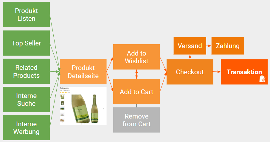 Google Analytics 4 Ecommerce Customer Journey mit Shopping Behavior