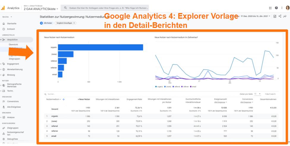 Google Analytics 4 - Explorer Vorlage in den Deailberichten