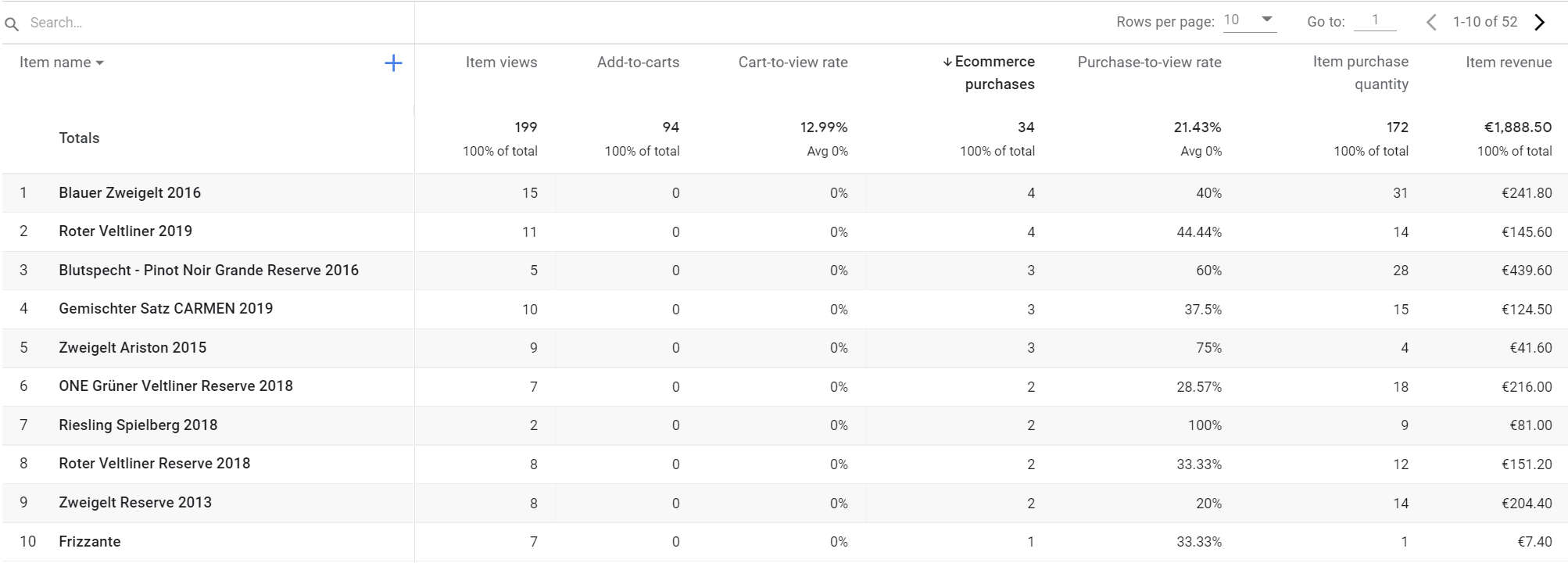 Google Analytics 4 Product Performance Report