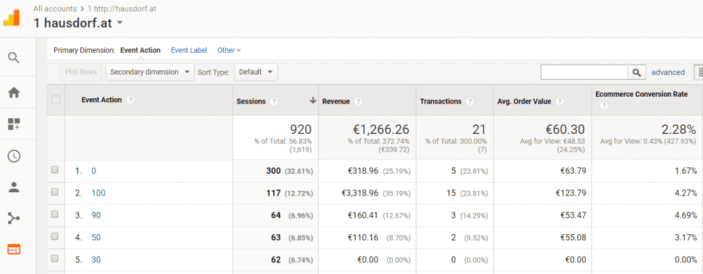 Google Analytics Ereignis Report - Ecommerce Metriken