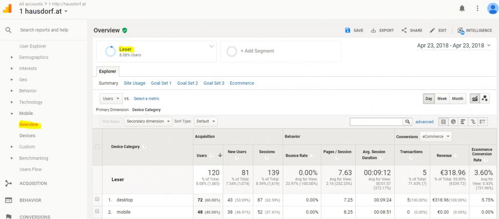 Google Analytics Gerätekategorie Report mit Leser Segment