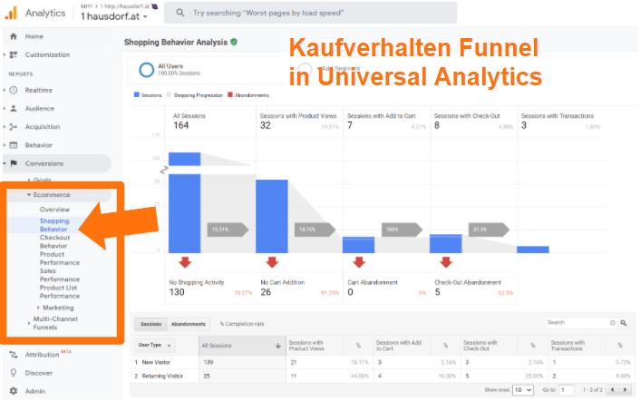 Kaufverhalten Funnel in Universal Analytics