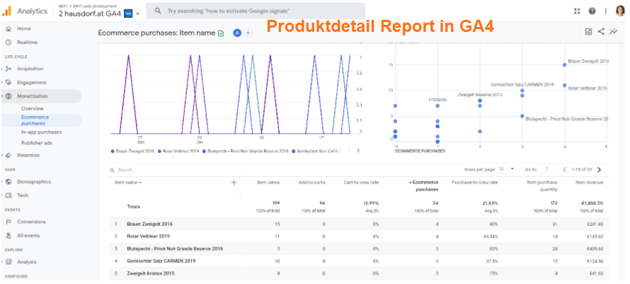 Produkt Detailreport in Google Analytics 4
