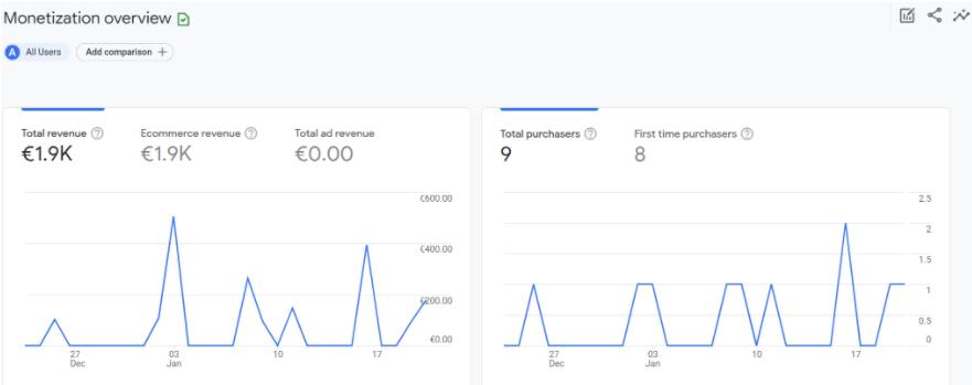 Umsatz und Verkäufe in Google Analytics 4