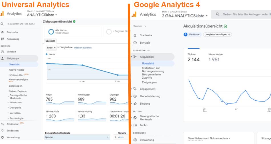 Universal Analytics vs Google Analytics 4